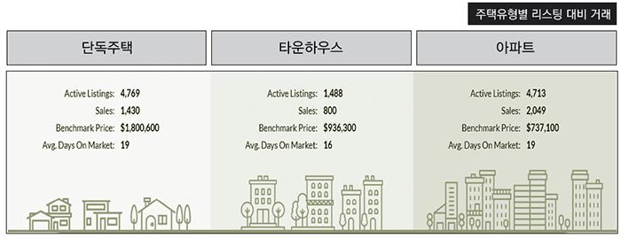 """[5월 메트로밴쿠버 주택시장] 시장 다소 주춤…""""과열 분위기 진정"""""""
